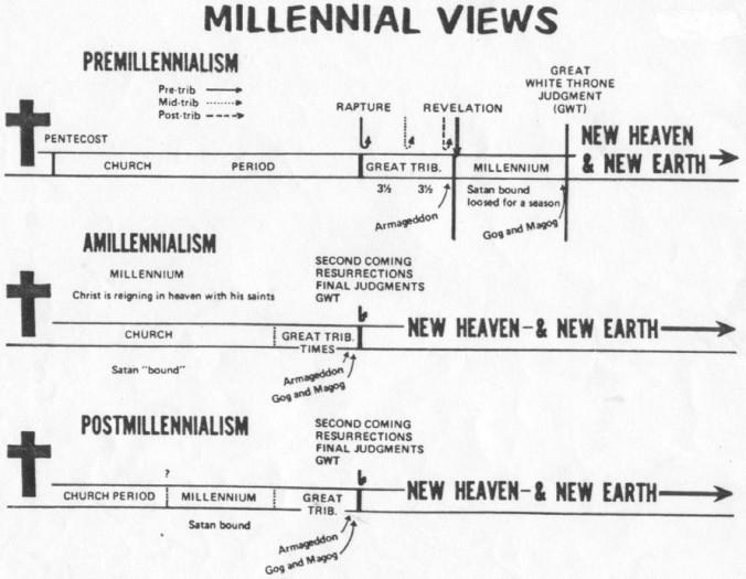 Millennial Views